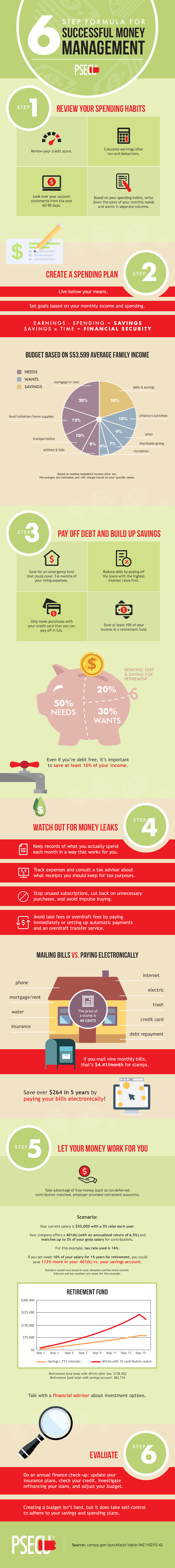 Successful Money Management - Personal Finance Infographic