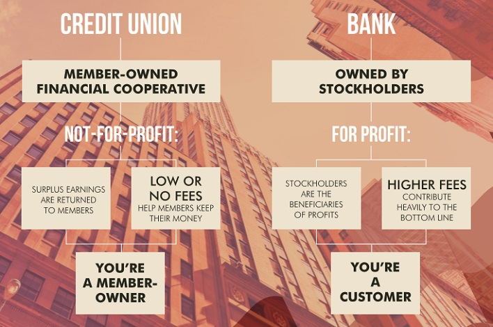 Why Should You Consider Switching To A Credit Union