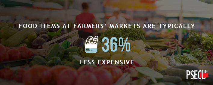Food is usually 36% cheaper at farmers' markets