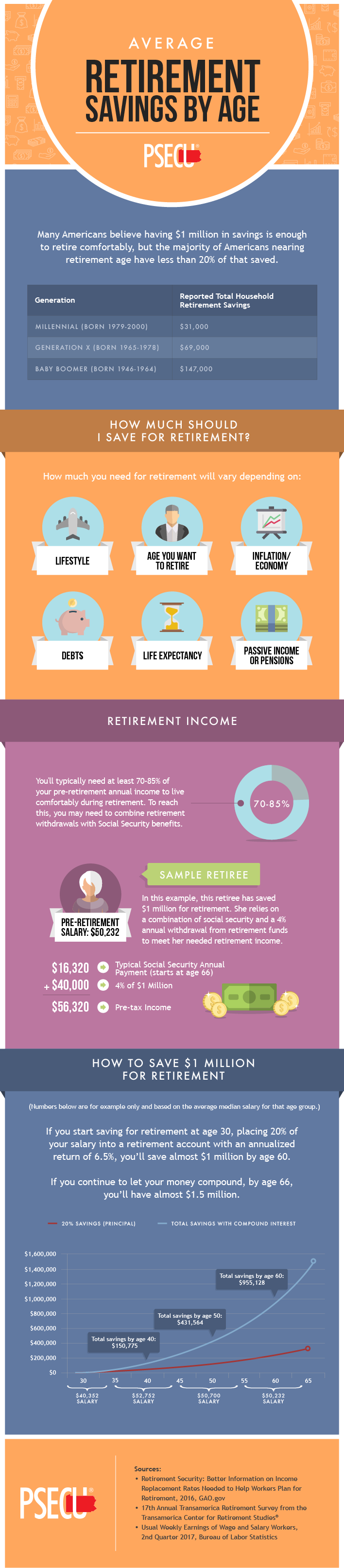 Average Retirement Savings by Age Infographic