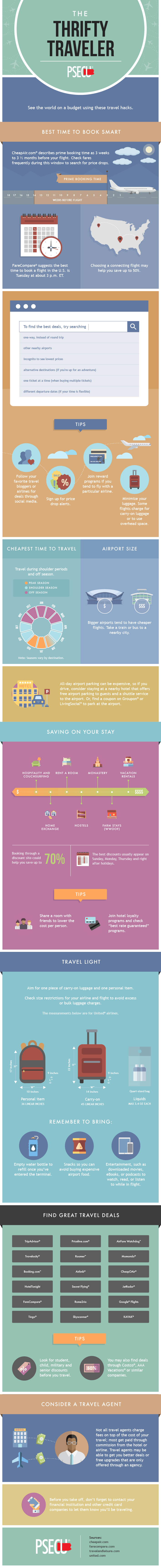 How to Be a Thrifty Traveler - Infographic