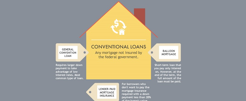 Types of Home Loans: How to Choose the Best Mortgage for You