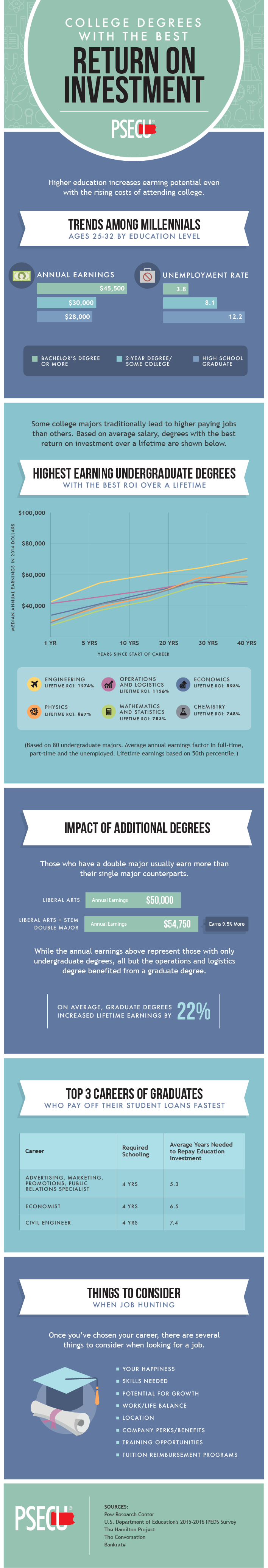 College Degrees with the Highest ROI
