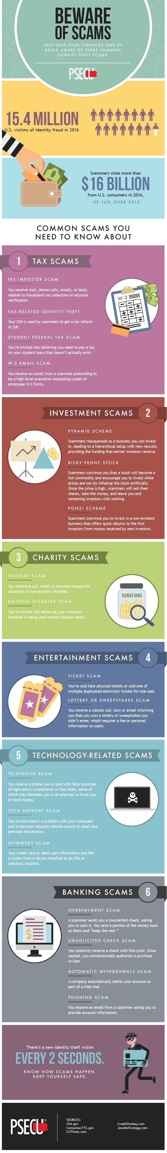 Beware of These Financial and Identity Theft Scams -