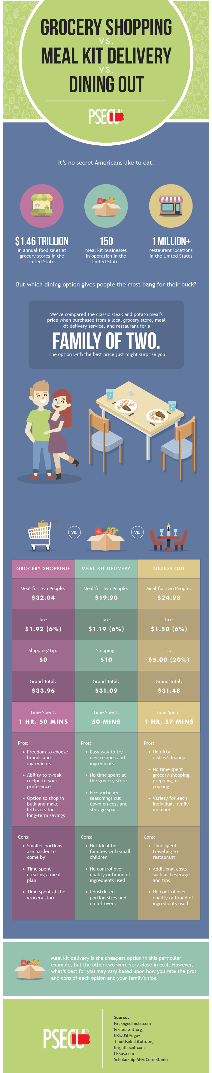 Which is Cheaper: Meal Kits vs Grocery Shopping vs Dining Out