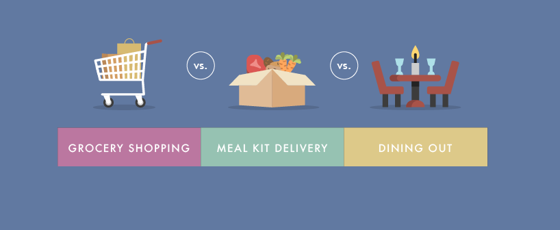Grocery Shopping vs Meal Kit Delivery vs Dining Out
