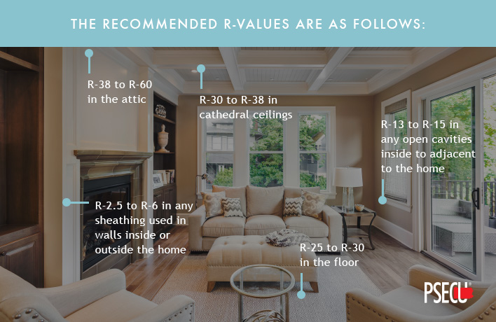 Recommended R-values for insulation around your home