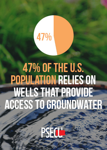 47% of population relies on well water